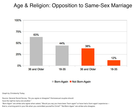Religious reasons about same sex marriages
